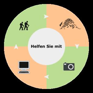 Infografik. Helfen Sie mit beim Waldameisen Inventar Bern. CC BY SA 4.0 Isabelle Trees Frauenkappelen Switzerland